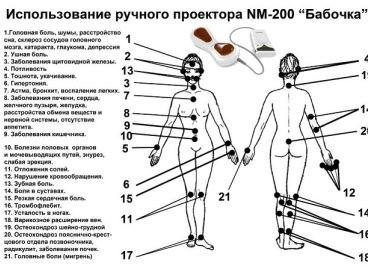 """Ручной проектор NM-200 Нуга Бест """" Каталог - Целебный Мир"""