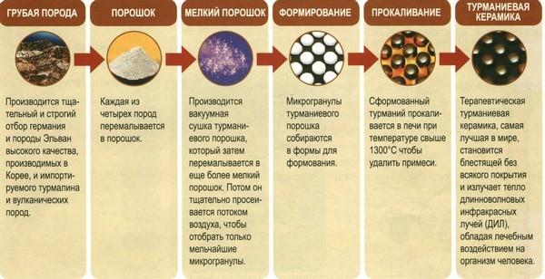 Процесс изготовления турманиевой керамики